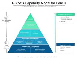 Business Capability Model For Core IT