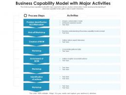 Business Capability Model With Major Activities