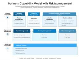 Business Capability Model With Risk Management