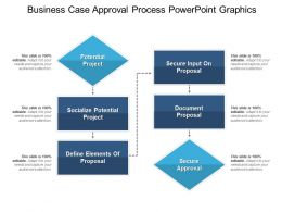 Business Case Approval Process Powerpoint Graphics