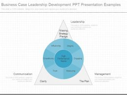Business Case Leadership Development Ppt Presentation Examples