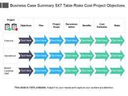 Business Case Summary 5x7 Table Risks Cost Project Objectives