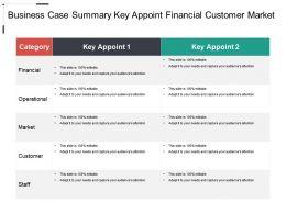 Business Case Summary Key Appoint Financial Customer Market