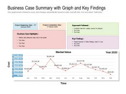 Business Case Summary With Graph And Key Findings