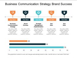 Business Communication Strategy Brand Success Strategic Management Implementation Cpb