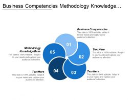 Business Competencies Methodology Knowledge Base Aligning Process Group