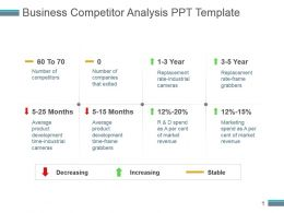 Business Competitor Analysis Ppt Template