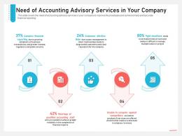 Business Consulting Need Of Accounting Advisory Services In Your Company Customer Ppt Files