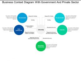 Business Context Diagram With Government And Private Sector