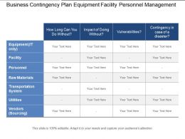 Business Contingency Plan Equipment Facility Personnel Management