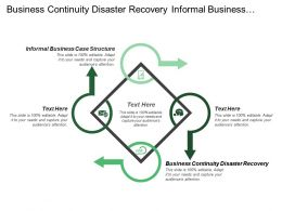 Business Continuity Disaster Recovery Informal Business Case Structure