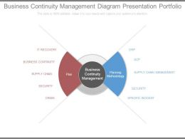 Business Continuity Management Diagram Presentation Portfolio