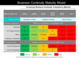 business_continuity_maturity_model_Slide01