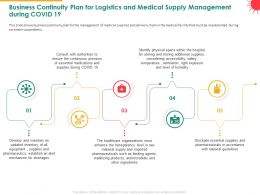 Business Continuity Plan For Logistics And Medical Supply Management During COVID 19 Ensure Ppt Slides