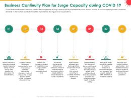 Business Continuity Plan For Surge Capacity During COVID 19 Method Powerpoint Presentation Skills