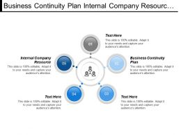 Business Continuity Plan Internal Company Resource Competitive Environment
