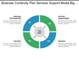 Business Continuity Plan Services Support Model Big Data Analytics Cpb