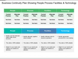Business Continuity Plan Showing People Process Facilities And Technology