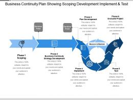 Business Continuity Plan Showing Scoping Development Implement And Test