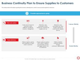 Business Continuity Plan To Ensure Supplies To Customers Inventory Ppt Styles Picture