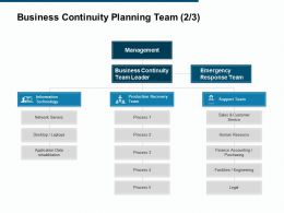 Business Continuity Planning Team Information Technology Ppt Powerpoint Presentation File Show