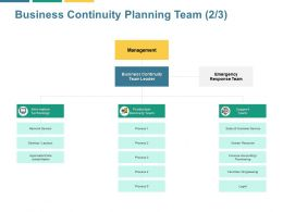 Business Continuity Planning Team Management Ppt Powerpoint Presentation File Deck