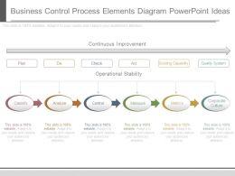 Business Control Process Elements Diagram Powerpoint Ideas