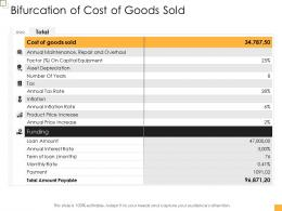 Business Controlling Bifurcation Of Cost Of Goods Sold Ppt Sample