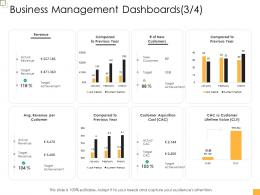 Business Controlling Business Management Dashboards Cost Ppt Formats