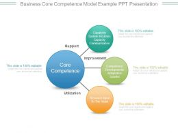 Business Core Competence Model Example Ppt Presentation