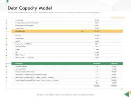 Business Crisis Preparedness Deck Debt Capacity Model Ppt Guidelines