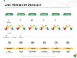 Business Crisis Preparedness Deck Management Dashboard Ppt Infographics