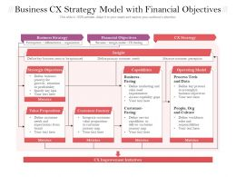 Business CX Strategy Model With Financial Objectives