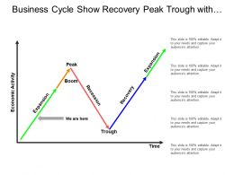 Business Cycle Show Recovery Peak Trough With Economic Activity