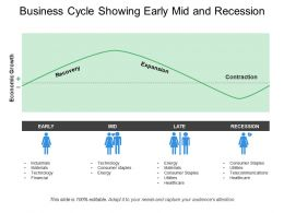 Business Cycle Showing Early Mid And Recession