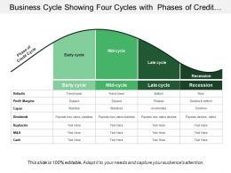 Business Cycle Showing Four Cycles With Phases Of Credit Cycle