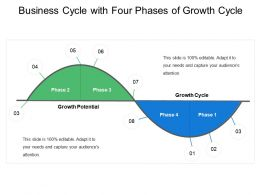 Business Cycle With Four Phases Of Growth Cycle