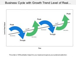 Business Cycle With Growth Trend Level Of Real Output