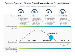 Business Cycle With Multiple Phase Progression For Economic Growth