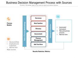 Business Decision Management Process With Sources