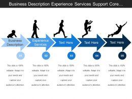 Business Description Experience Services Support Core Function Management Services