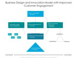 Business Design And Innovation Model With Improved Customer Engagement