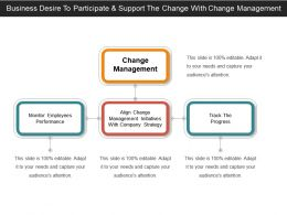 Business Desire To Participate And Support The Change With Change Management