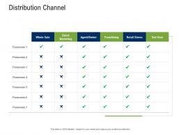 Business Development And Marketing Plan Distribution Channel Ppt Portrait
