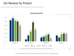 Business Development And Marketing Plan Our Revenue By Product Ppt Guidelines
