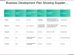 Business Development Plan Showing Supplier Business Model And Payment