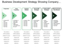 Business Development Strategy Showing Company Website Value Proposition
