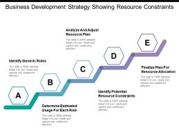 Business Development Strategy Showing Resource Constraints