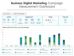 Business Digital Marketing Campaign Measurement Dashboard