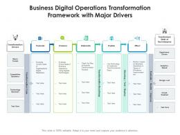 Business Digital Operations Transformation Framework With Major Drivers
